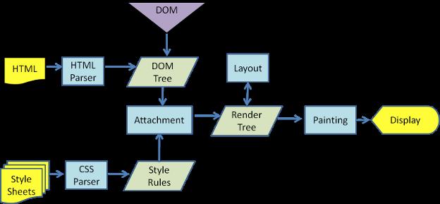 webkit渲染过程
